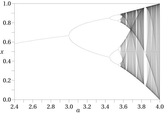 Bifurcation Diagram for Logistic Map